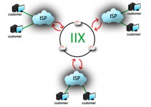 image_iix_network